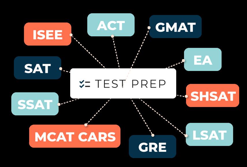 Test prep fluxogram - ISEE, ACT, GMAT, SAT, SHSAT, SSAT, MCAT CARS, GRE, LSAT